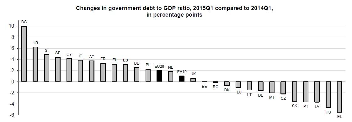 Cambios en el ratio deuda PIB anual