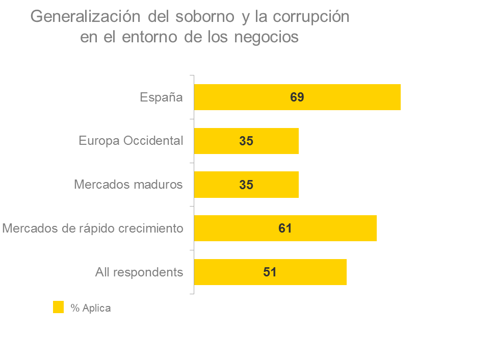 ey-emeia-fraud-survey-2015-grafica