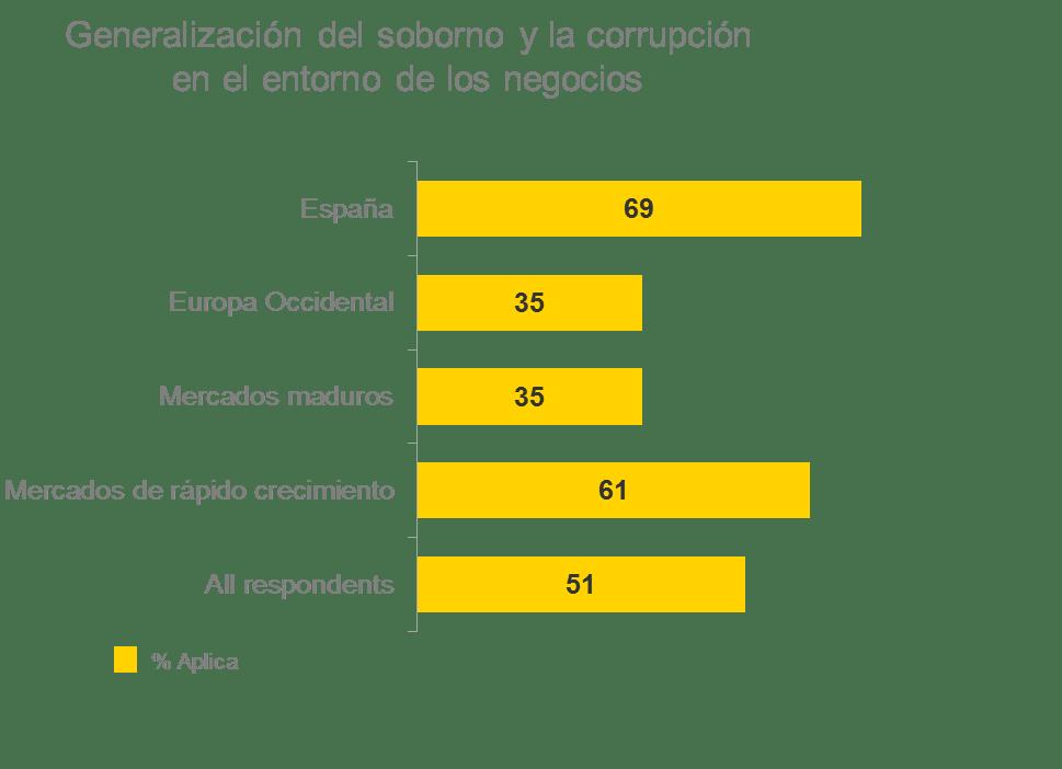 ey-emeia-fraud-survey-2015-grafica