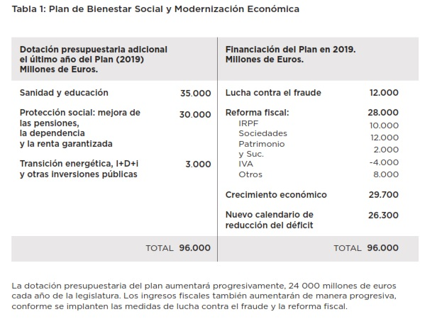 Plan Bienestar Podemos