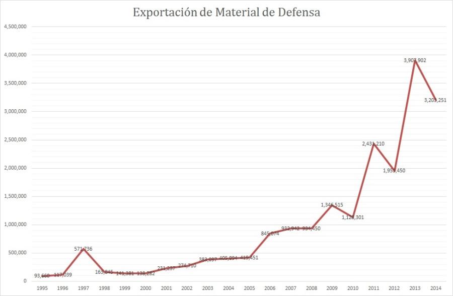 exportacion armas_19952014