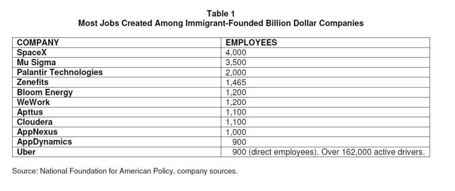 creacion de empleo_startups inmigrantes