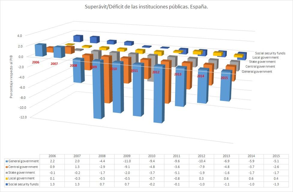 Deficit_Superavit_España