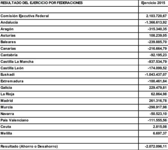 resultados-federaciones-2015