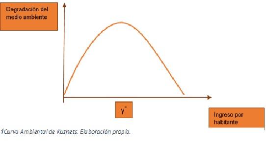 curva-kuznets-ambiental