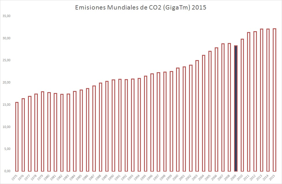 emisones-mundiales-co2