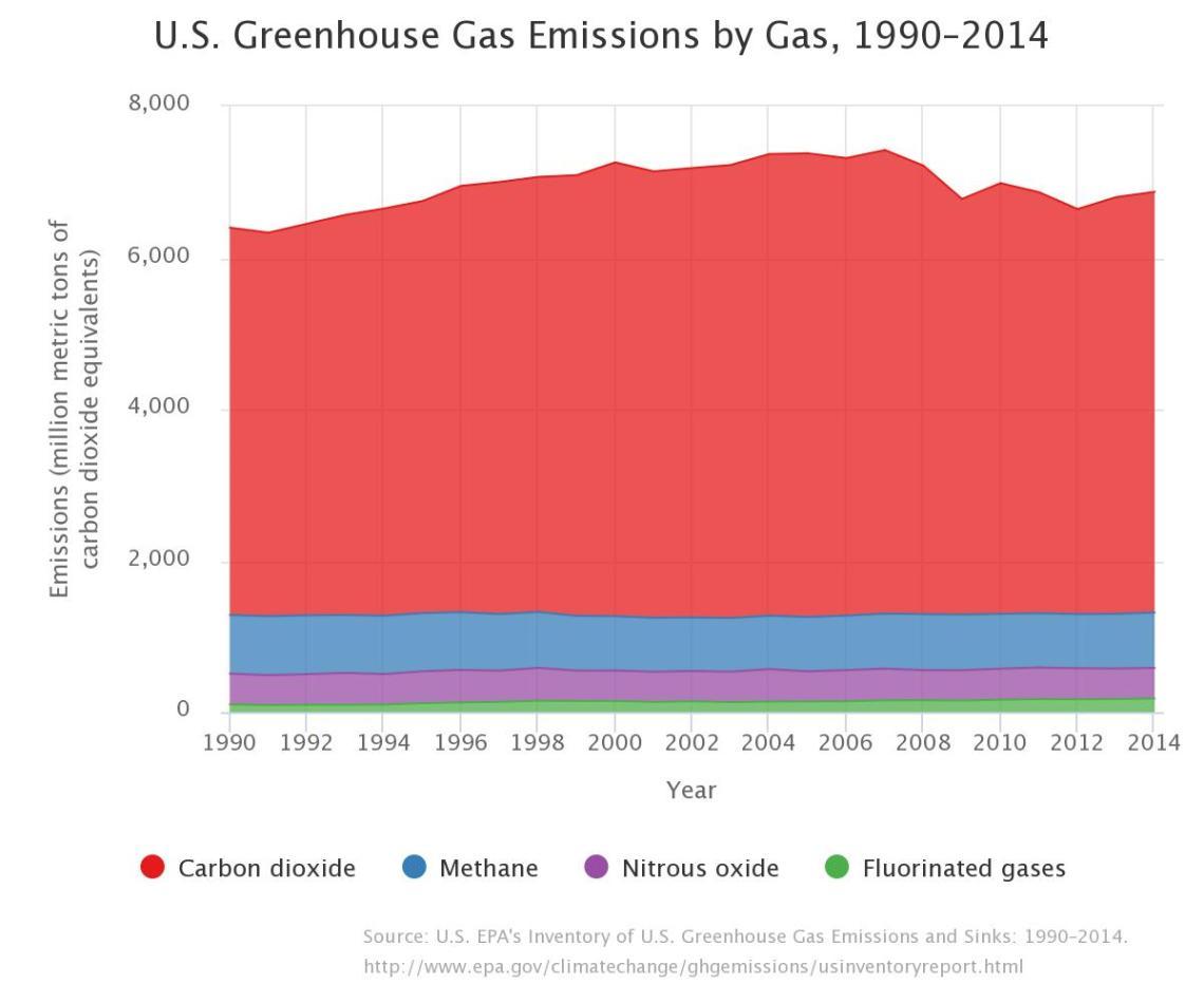 us-emissions_1990_2014_epa