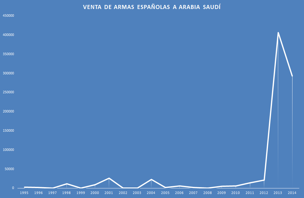 venta-de-armas-a-arabia-saudi
