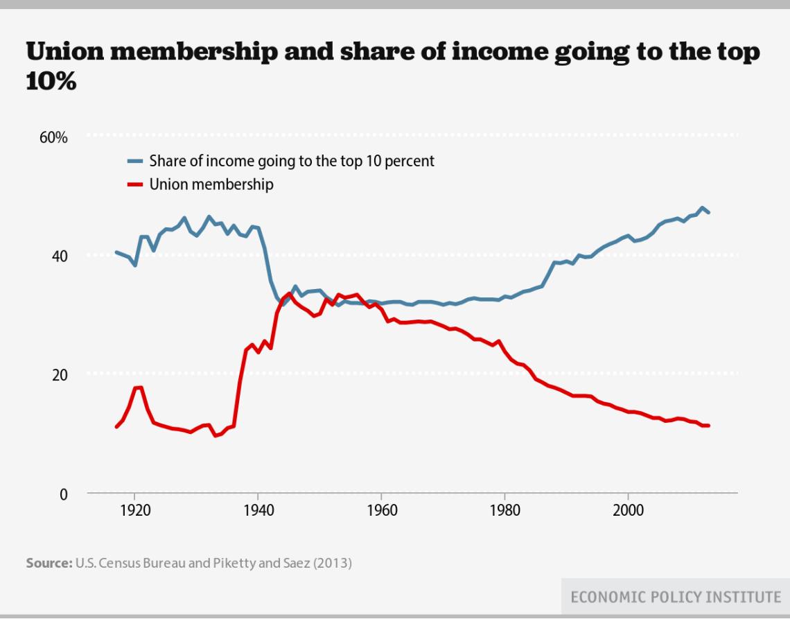 desigualdad-vs-sindicacion