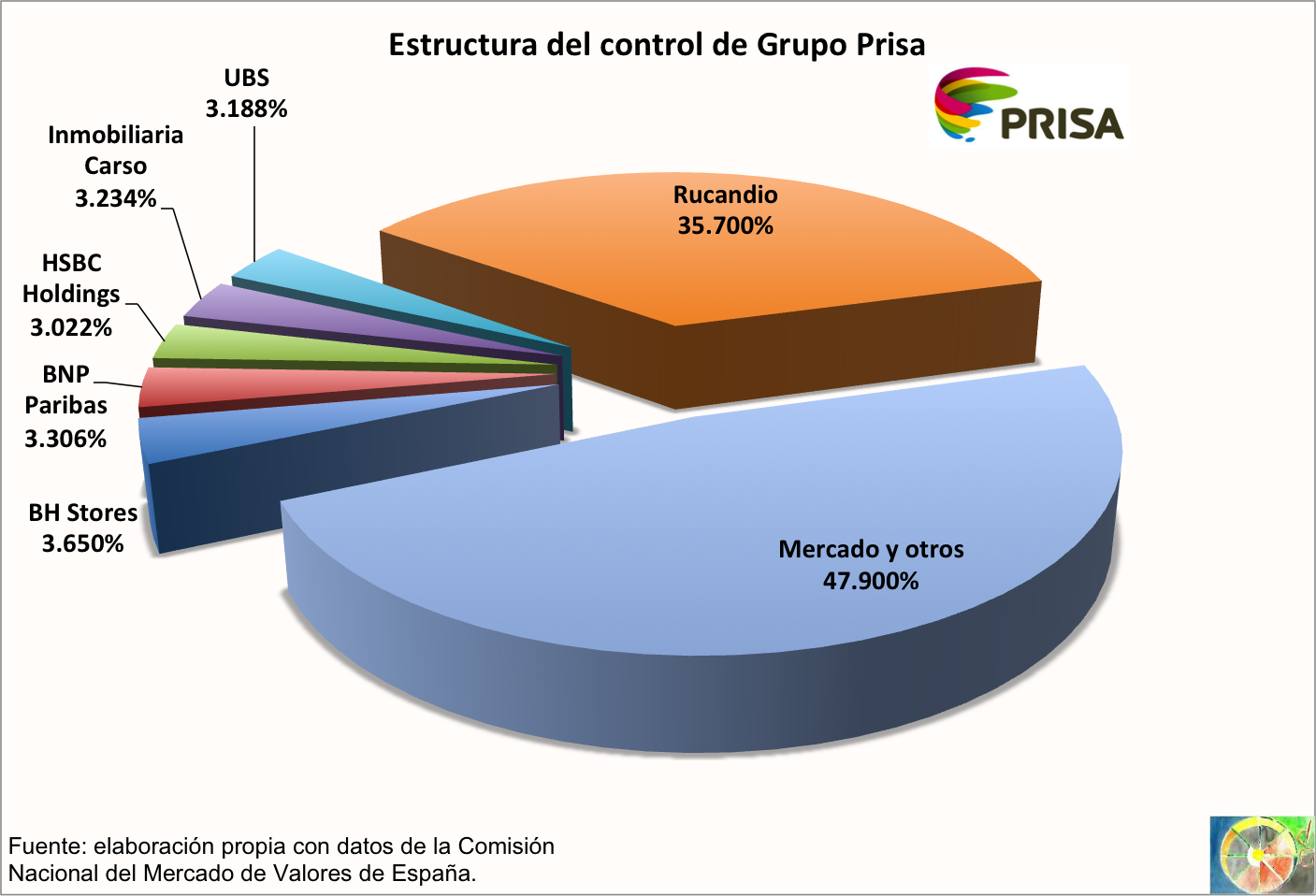 accionistas_prisa_2012